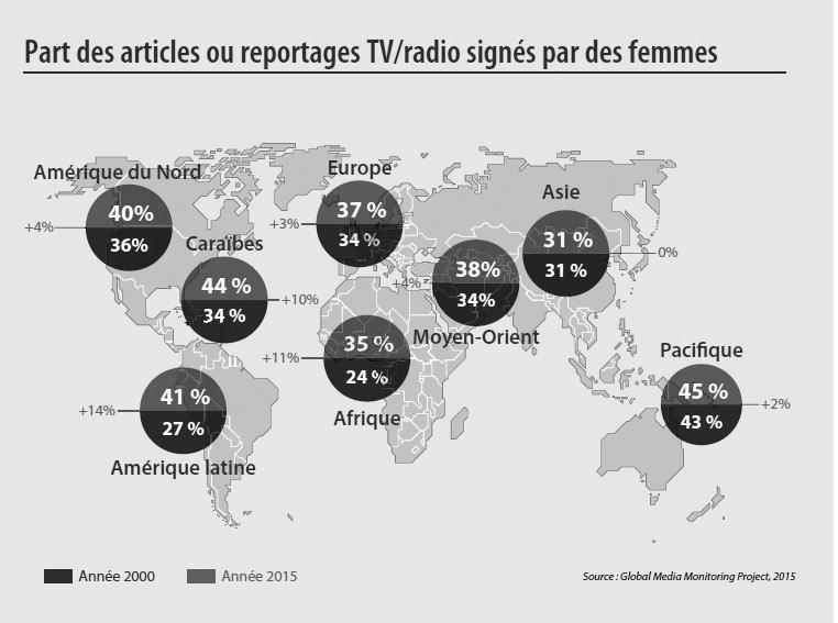 Médias: le temps des femmes