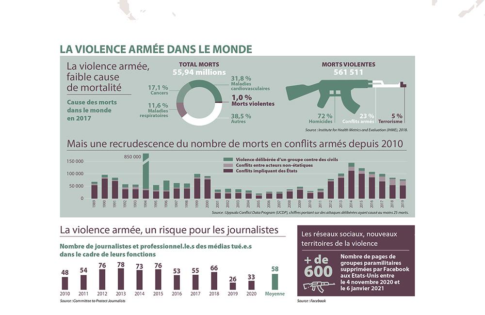 Le journalisme dans le miroir de la violence